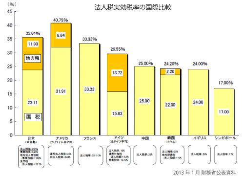 法人税実効税率の国際比較