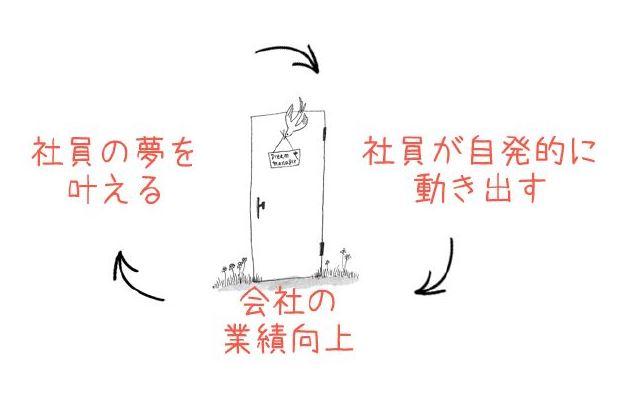 「社員の夢」から「会社の夢」への好循環