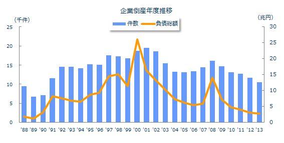 企業倒産年度推移